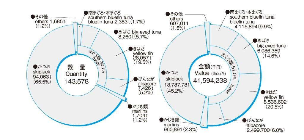 H28水揚げグラフ