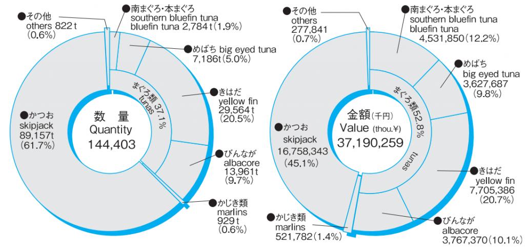 水揚の円グラフ